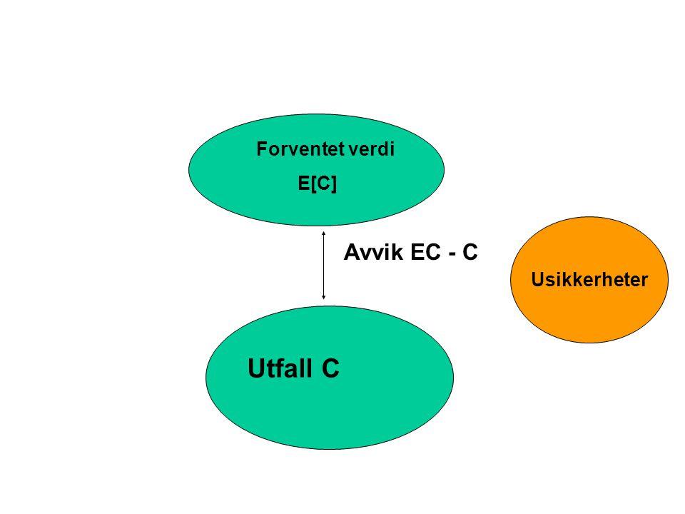 Utfall C Avvik EC - C Forventet verdi E[C] Usikkerheter